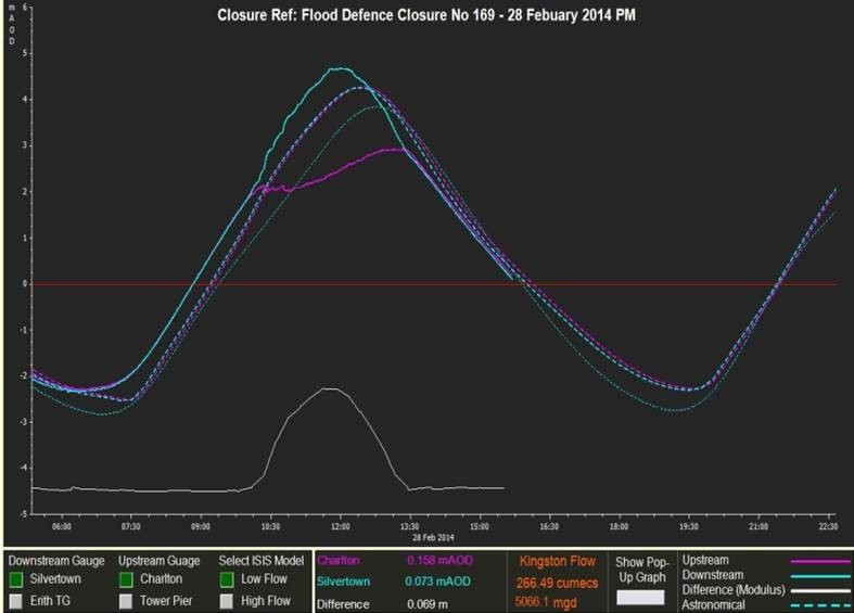 Thames flows and levels 28-Feb-2014