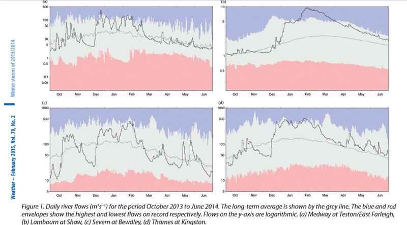 River flows Oct 2013 to June 2014 (from Weather Vol 70-2 Feb 2015)